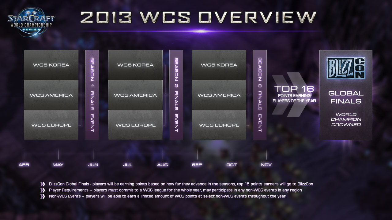 WCS announcement